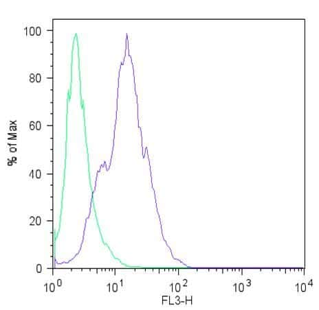 LIN28A Antibody in Flow Cytometry (Flow)