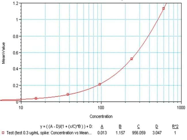 IL-10 Antibody in ELISA (ELISA)