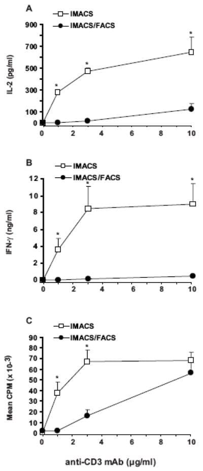 IFN gamma Antibody