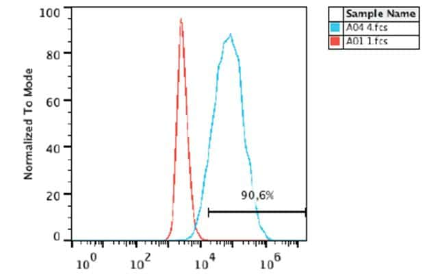 TRA-1-60 Antibody in Flow Cytometry (Flow)
