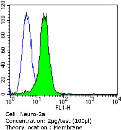 PSD-95 Antibody in Flow Cytometry (Flow)
