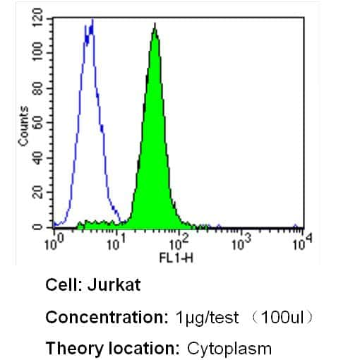 HMOX1 Antibody in Flow Cytometry (Flow)