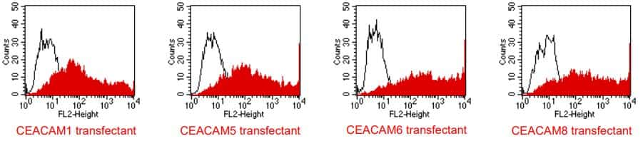 CD66 (CEACAM) Antibody in Flow Cytometry (Flow)