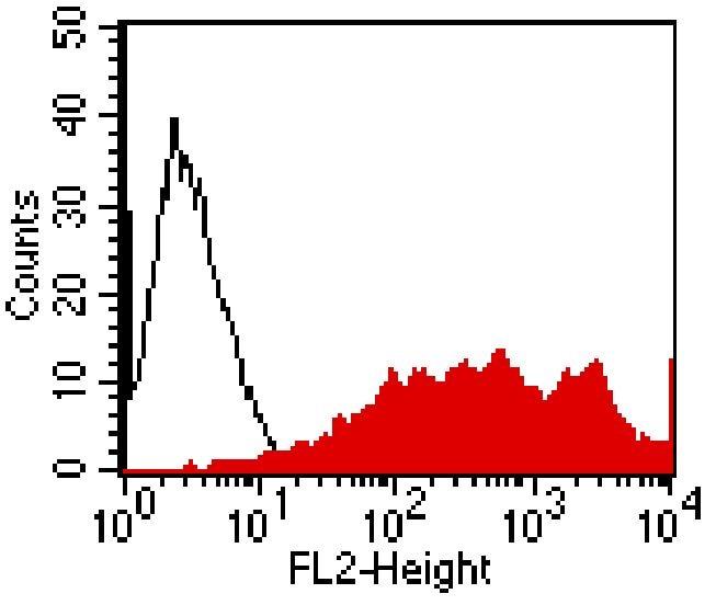 FPR2 Antibody in Flow Cytometry (Flow)