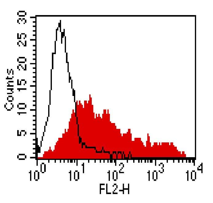 CCR4 Antibody in Flow Cytometry (Flow)