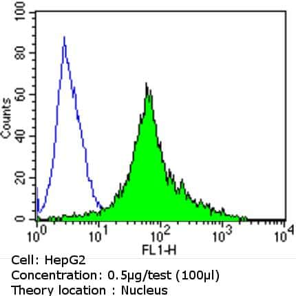 Ku70/Ku80 Antibody in Flow Cytometry (Flow)