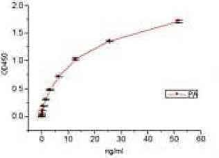 Bacillus anthracis Lethal Factor Antibody in ELISA (ELISA)