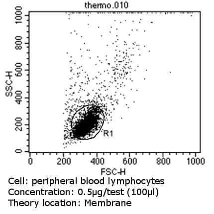 CD18 Antibody in Flow Cytometry (Flow)