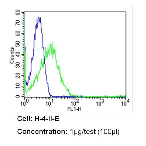 CD26 Antibody in Flow Cytometry (Flow)
