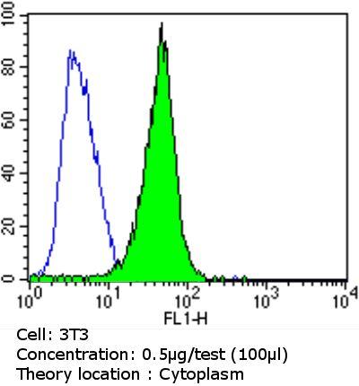 SPTBN1 Antibody in Flow Cytometry (Flow)