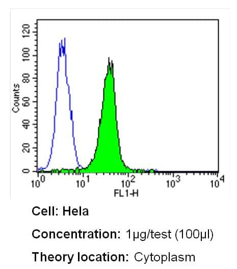 CRABP1 Antibody in Flow Cytometry (Flow)