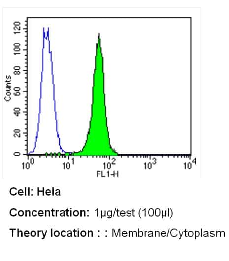 PMCA ATPase Antibody in Flow Cytometry (Flow)