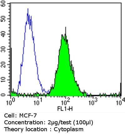 Calmodulin Antibody in Flow Cytometry (Flow)