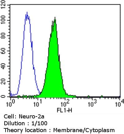 CACNA2D1 Antibody in Flow Cytometry (Flow)