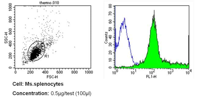 CD31 Antibody in Flow Cytometry (Flow)