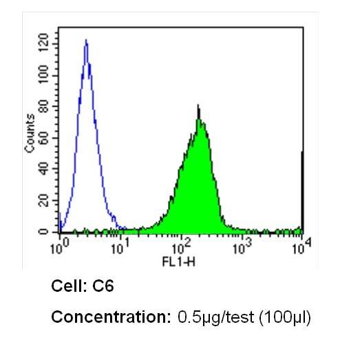 ITGA4 Antibody in Flow Cytometry (Flow)