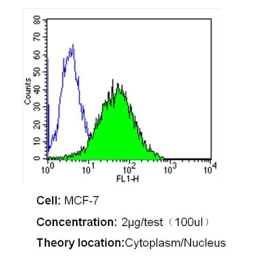 MUC1 Antibody in Flow Cytometry (Flow)