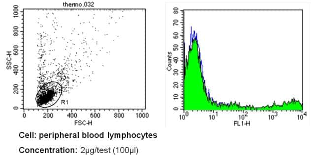 CD57 Antibody in Flow Cytometry (Flow)