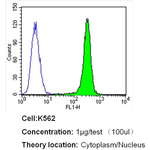 Bcl-xL Antibody in Flow Cytometry (Flow)