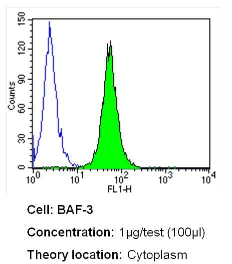 LCK Antibody in Flow Cytometry (Flow)