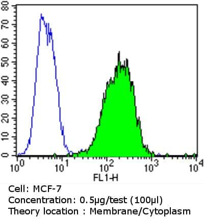 EpCAM Antibody in Flow Cytometry (Flow)