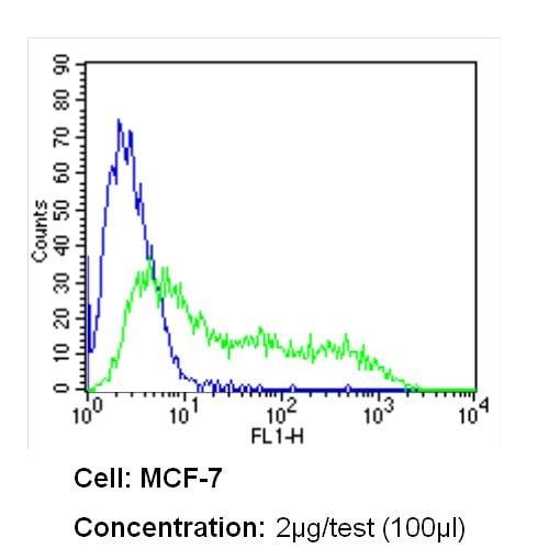 RPSA Antibody in Flow Cytometry (Flow)