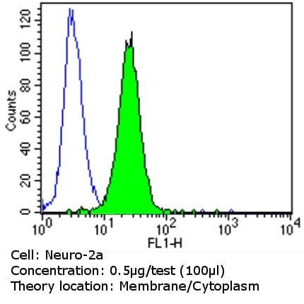 ErbB4 Antibody in Flow Cytometry (Flow)