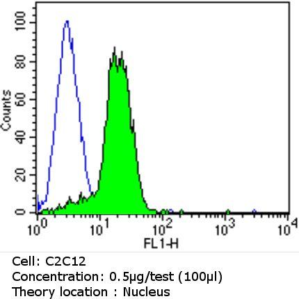 Ku70/Ku80 Antibody in Flow Cytometry (Flow)