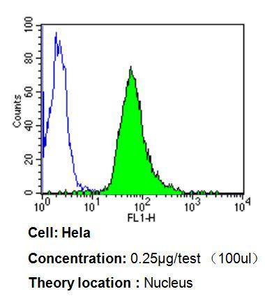 Ku70 Antibody in Flow Cytometry (Flow)