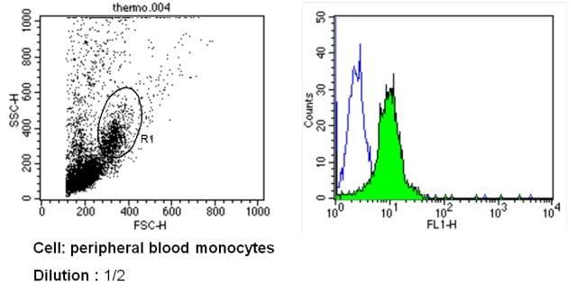 CD31 Antibody in Flow Cytometry (Flow)