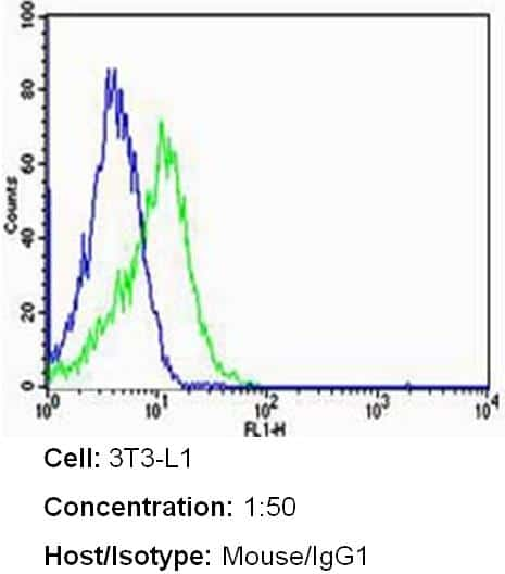 ErbB2 (HER-2) Antibody in Flow Cytometry (Flow)