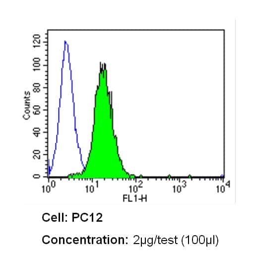 INSR beta Antibody in Flow Cytometry (Flow)
