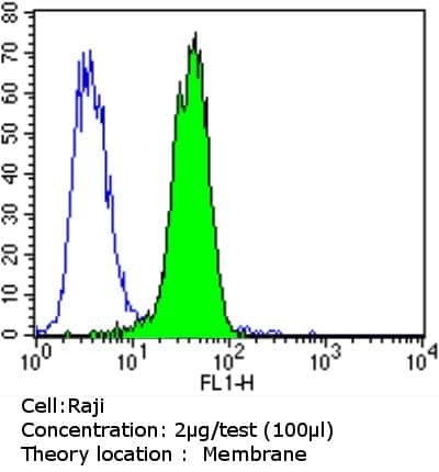 P-Glycoprotein Antibody in Flow Cytometry (Flow)