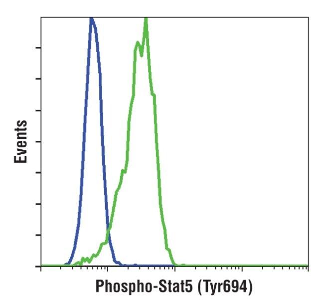 Phospho-STAT5 alpha (Tyr694) Antibody in Flow Cytometry (Flow)