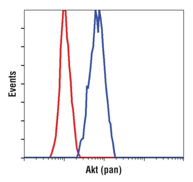 AKT Pan Antibody in Flow Cytometry (Flow)