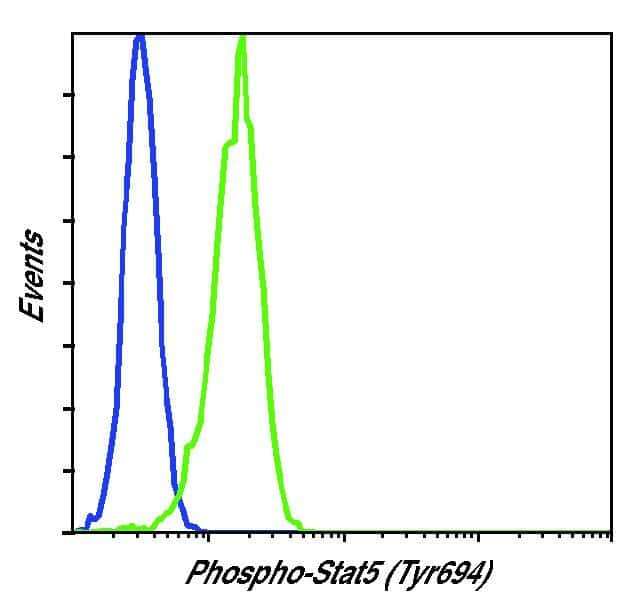 Phospho-STAT5 alpha (Tyr694) Antibody in Flow Cytometry (Flow)