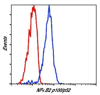 NFkB p52 Antibody in Flow Cytometry (Flow)