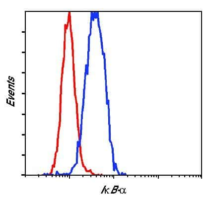 IkB alpha Antibody in Flow Cytometry (Flow)