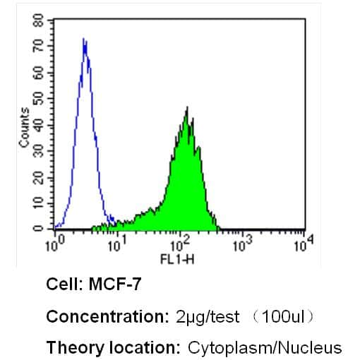 GAPDH Loading Control Antibody in Flow Cytometry (Flow)