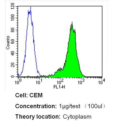 beta Tubulin Loading Control Antibody in Flow Cytometry (Flow)