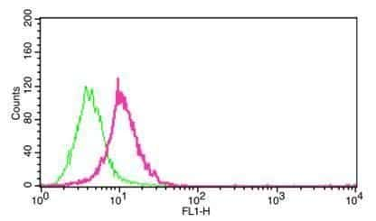 Carbonic Anhydrase IX Antibody in Flow Cytometry (Flow)