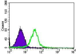 BMPR1A Antibody in Flow Cytometry (Flow)