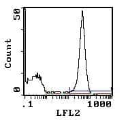 CD45RA Antibody in Flow Cytometry (Flow)