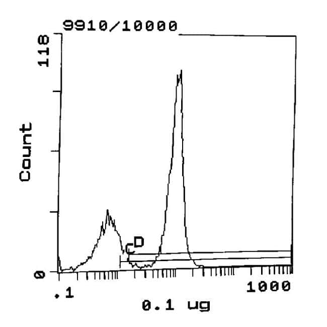 CD2 Antibody in Flow Cytometry (Flow)
