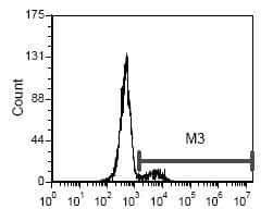 CD35 Antibody in Flow Cytometry (Flow)