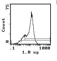 CD59 Antibody in Flow Cytometry (Flow)