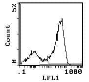 CD90 Antibody in Flow Cytometry (Flow)