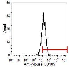 CD105 Antibody in Flow Cytometry (Flow)