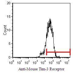 TIM3 Antibody in Flow Cytometry (Flow)