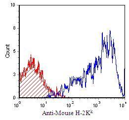 H-2Kk Antibody in Flow Cytometry (Flow)